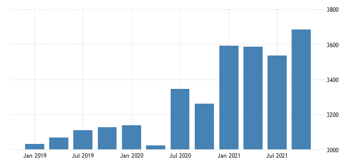 united states gross domestic product by industry private industries retail trade for north dakota mil of dollar fed data