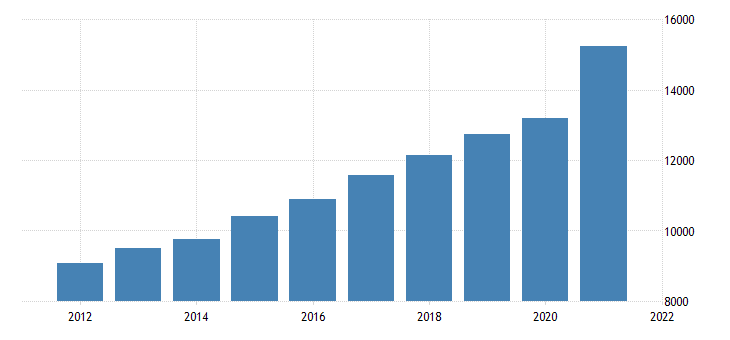 united states gross domestic product by industry private industries retail trade for oregon fed data