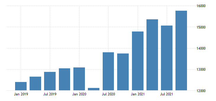 united states gross domestic product by industry private industries retail trade for oregon mil of dollar fed data