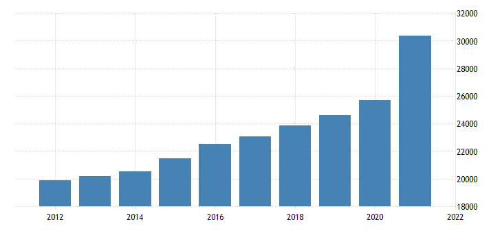 united states gross domestic product by industry private industries retail trade for tennessee fed data