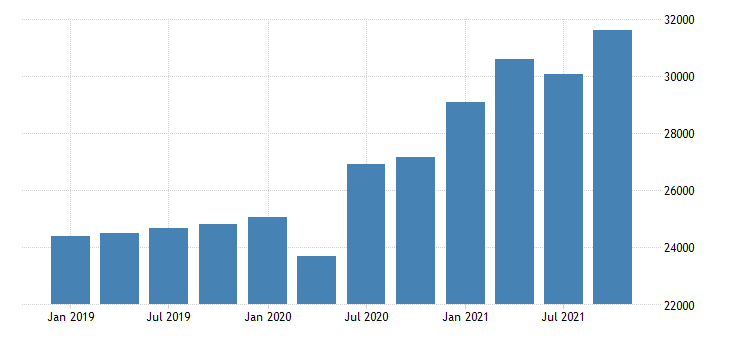 united states gross domestic product by industry private industries retail trade for tennessee mil of dollar fed data