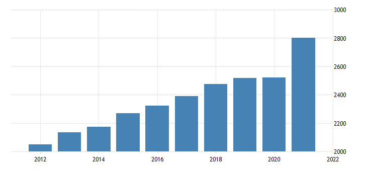 united states gross domestic product by industry private industries retail trade for vermont fed data