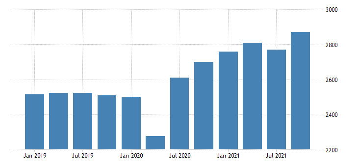 united states gross domestic product by industry private industries retail trade for vermont mil of dollar fed data
