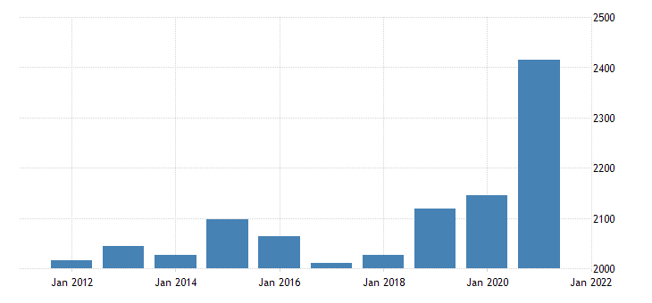 united states gross domestic product by industry private industries retail trade for wyoming fed data