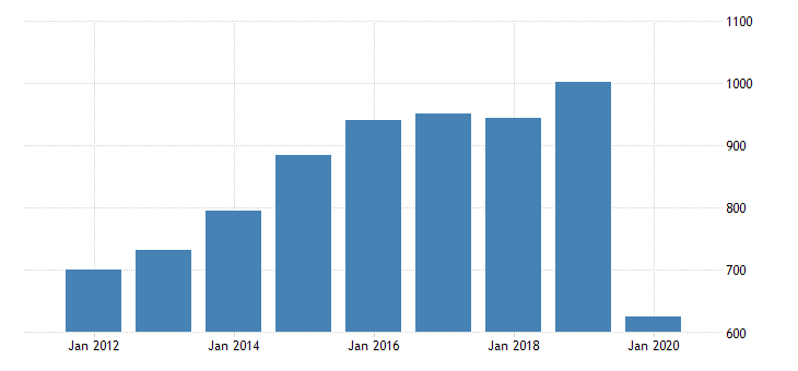 united states gross domestic product by industry private industries transportation and warehousing air transportation for alaska fed data