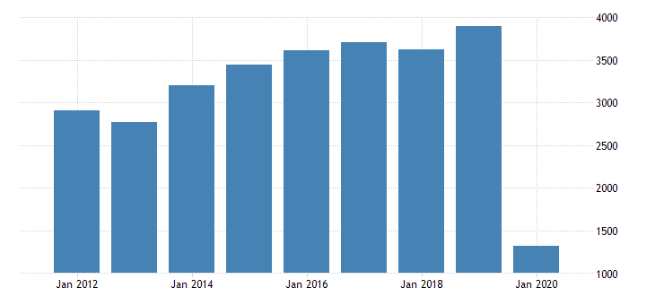 united states gross domestic product by industry private industries transportation and warehousing air transportation for arizona fed data