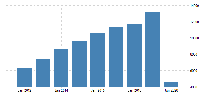 united states gross domestic product by industry private industries transportation and warehousing air transportation for florida fed data