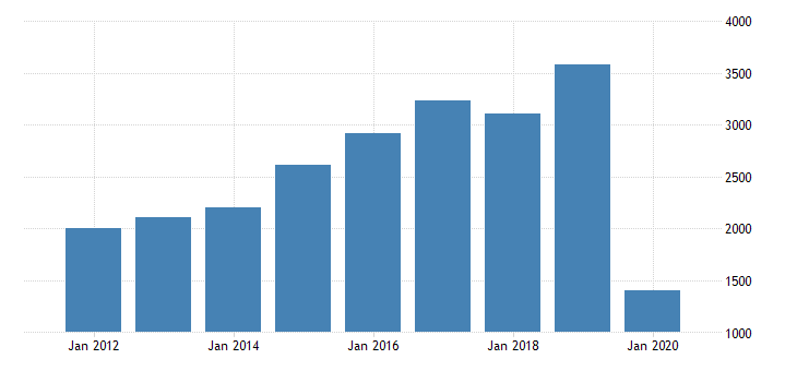 united states gross domestic product by industry private industries transportation and warehousing air transportation for hawaii fed data