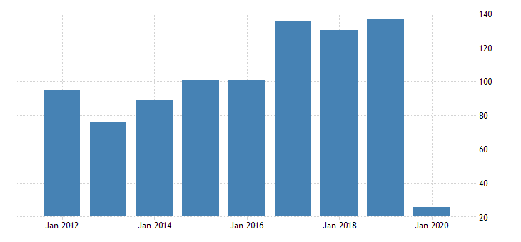 united states gross domestic product by industry private industries transportation and warehousing air transportation for iowa fed data
