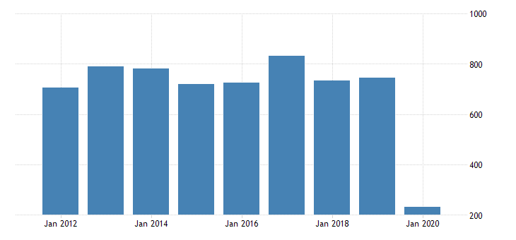 united states gross domestic product by industry private industries transportation and warehousing air transportation for louisiana fed data
