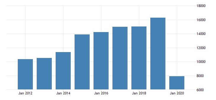 united states gross domestic product by industry private industries transportation and warehousing air transportation for texas fed data