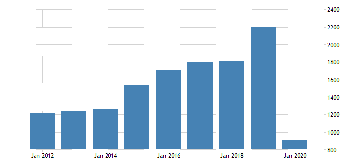 united states gross domestic product by industry private industries transportation and warehousing air transportation for utah fed data