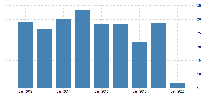 united states gross domestic product by industry private industries transportation and warehousing air transportation for vermont fed data