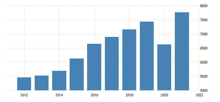 united states gross domestic product by industry private industries transportation and warehousing for alaska fed data