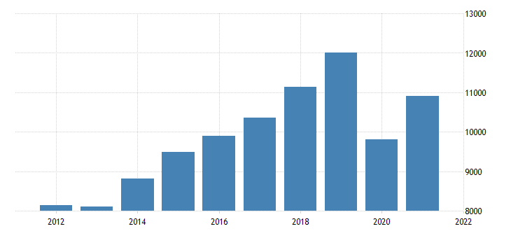 united states gross domestic product by industry private industries transportation and warehousing for arizona fed data