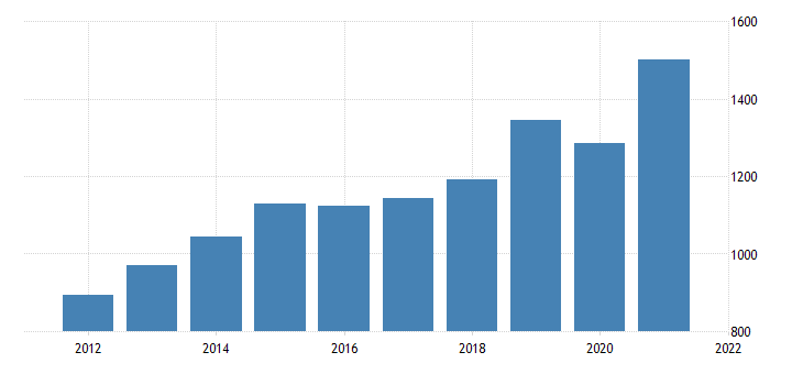 united states gross domestic product by industry private industries transportation and warehousing for delaware fed data