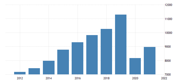united states gross domestic product by industry private industries transportation and warehousing for massachusetts fed data
