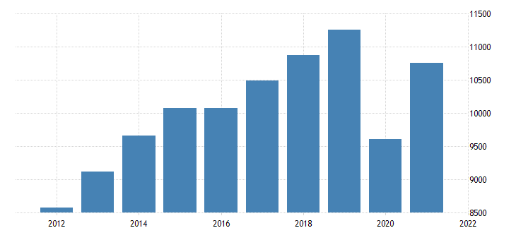 united states gross domestic product by industry private industries transportation and warehousing for missouri fed data
