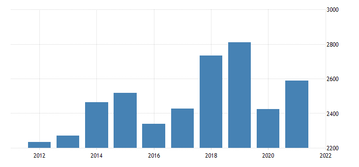 united states gross domestic product by industry private industries transportation and warehousing for new mexico fed data