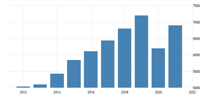 united states gross domestic product by industry private industries transportation and warehousing for oregon fed data