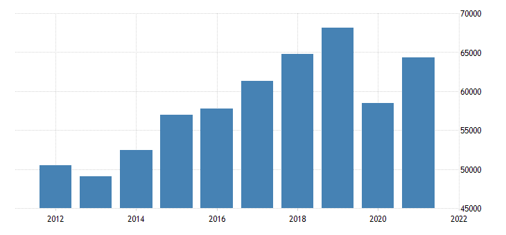 united states gross domestic product by industry private industries transportation and warehousing for texas fed data