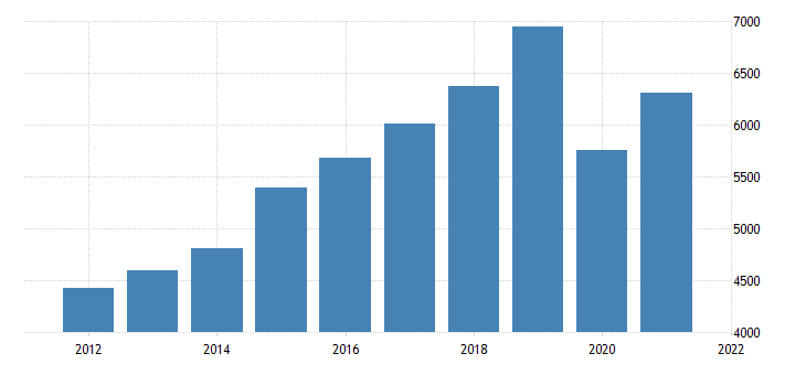 united states gross domestic product by industry private industries transportation and warehousing for utah fed data