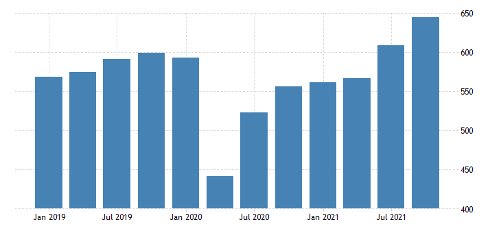 united states gross domestic product by industry private industries transportation and warehousing for vermont mil of dollar fed data