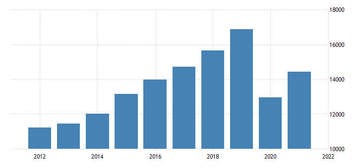 united states gross domestic product by industry private industries transportation and warehousing for washington fed data