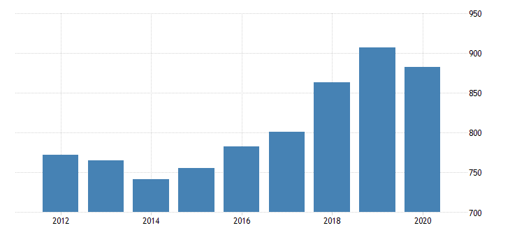 united states gross domestic product by industry private industries transportation and warehousing other transportation and support activities for alaska fed data