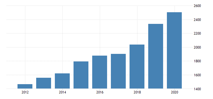 united states gross domestic product by industry private industries transportation and warehousing other transportation and support activities for arizona fed data