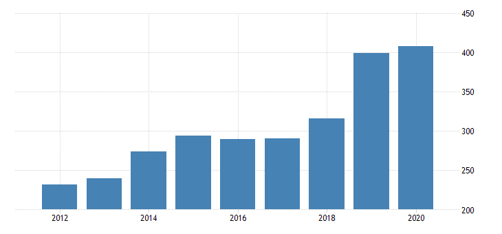 united states gross domestic product by industry private industries transportation and warehousing other transportation and support activities for delaware fed data