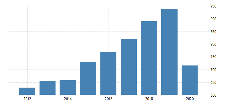 united states gross domestic product by industry private industries transportation and warehousing other transportation and support activities for hawaii fed data