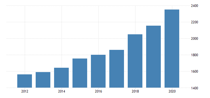 united states gross domestic product by industry private industries transportation and warehousing other transportation and support activities for indiana fed data