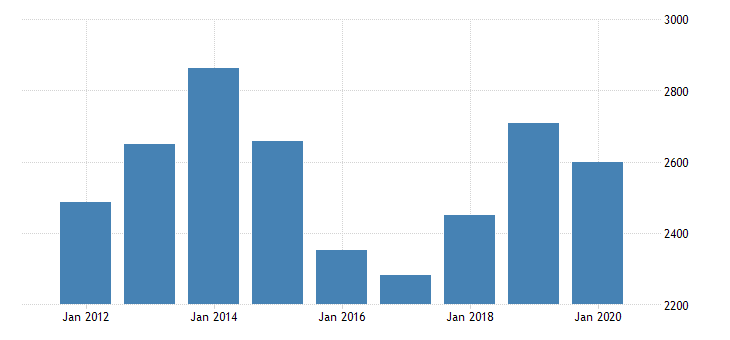united states gross domestic product by industry private industries transportation and warehousing other transportation and support activities for louisiana fed data