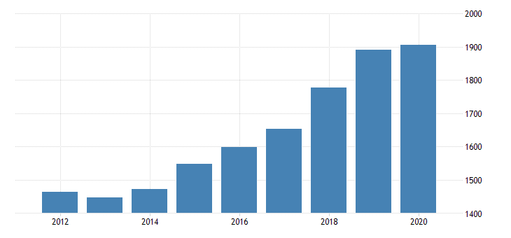 united states gross domestic product by industry private industries transportation and warehousing other transportation and support activities for massachusetts fed data