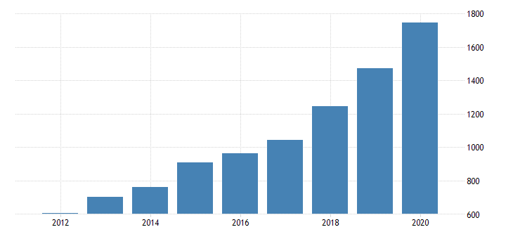 united states gross domestic product by industry private industries transportation and warehousing other transportation and support activities for utah fed data