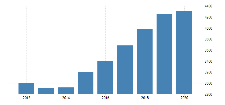 united states gross domestic product by industry private industries transportation and warehousing other transportation and support activities for washington fed data