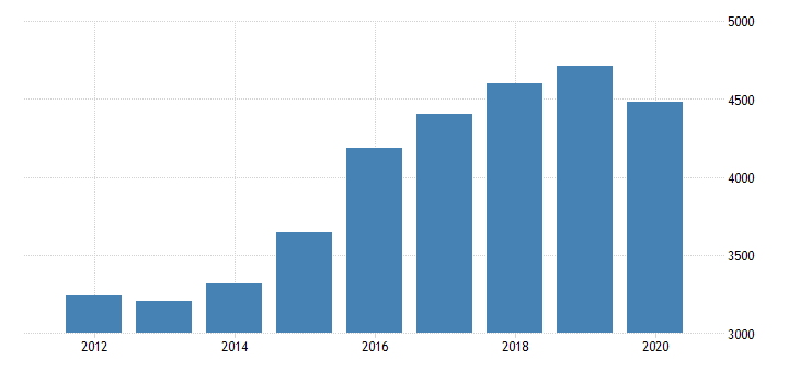 united states gross domestic product by industry private industries transportation and warehousing pipeline transportation for alaska fed data