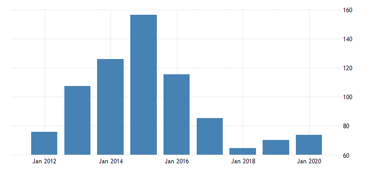 united states gross domestic product by industry private industries transportation and warehousing pipeline transportation for utah fed data
