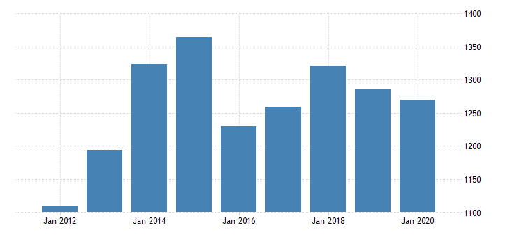 united states gross domestic product by industry private industries transportation and warehousing rail transportation for indiana fed data