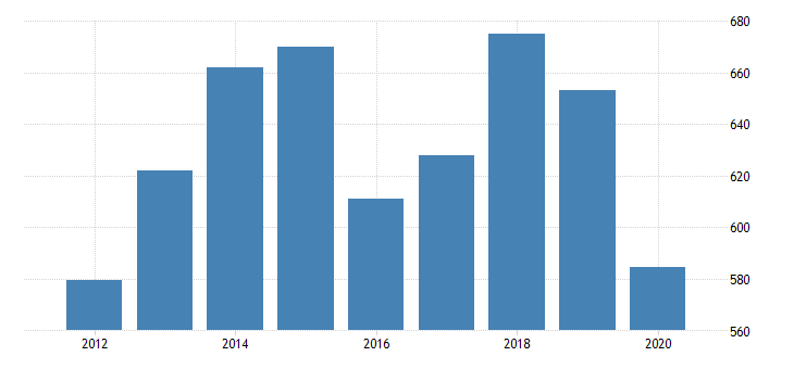 united states gross domestic product by industry private industries transportation and warehousing rail transportation for louisiana fed data