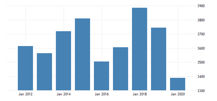 united states gross domestic product by industry private industries transportation and warehousing rail transportation for texas fed data