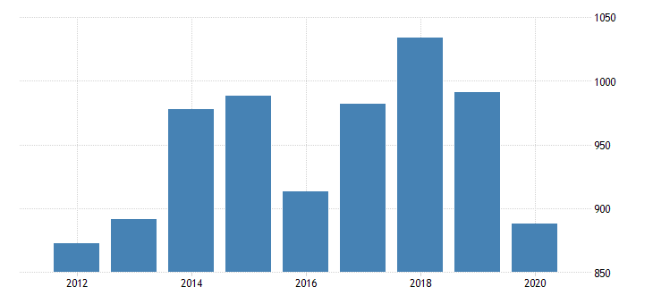 united states gross domestic product by industry private industries transportation and warehousing rail transportation for washington fed data