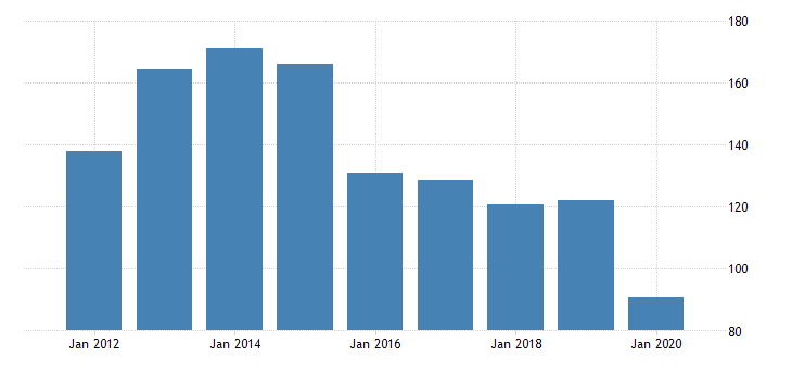 united states gross domestic product by industry private industries transportation and warehousing transit and ground passenger transportation for alaska fed data