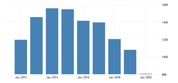 united states gross domestic product by industry private industries transportation and warehousing transit and ground passenger transportation for florida fed data