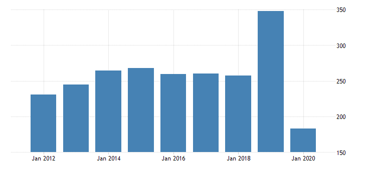 united states gross domestic product by industry private industries transportation and warehousing transit and ground passenger transportation for hawaii fed data