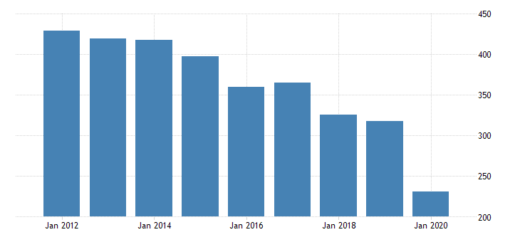 united states gross domestic product by industry private industries transportation and warehousing transit and ground passenger transportation for indiana fed data