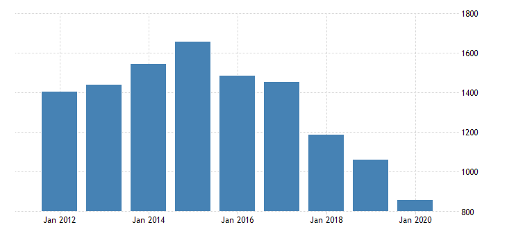united states gross domestic product by industry private industries transportation and warehousing transit and ground passenger transportation for texas fed data