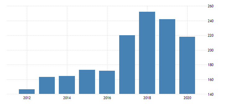 united states gross domestic product by industry private industries transportation and warehousing transit and ground passenger transportation for utah fed data