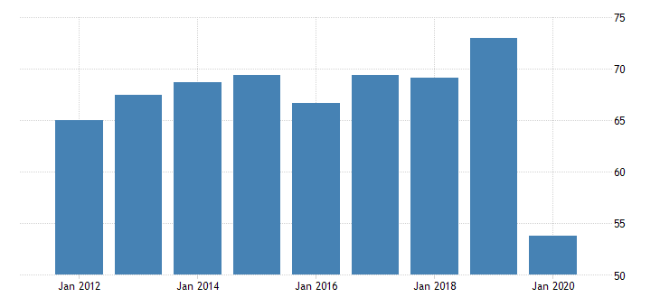 united states gross domestic product by industry private industries transportation and warehousing transit and ground passenger transportation for vermont fed data